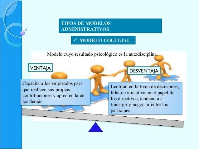 TIPOS DE MODELOS ADMINISTRATIVOS  MODELO COLEGIAL Modelo cuyo resultado psicológico es la autodisciplina. VENTAJA Capacit...