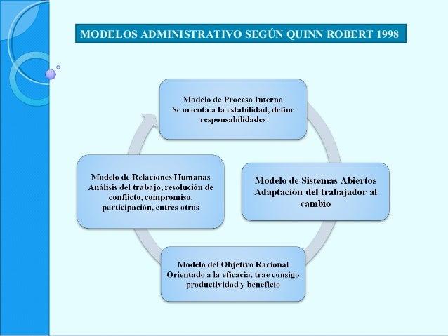 MODELOS ADMINISTRATIVO SEGÚN QUINN ROBERT 1998