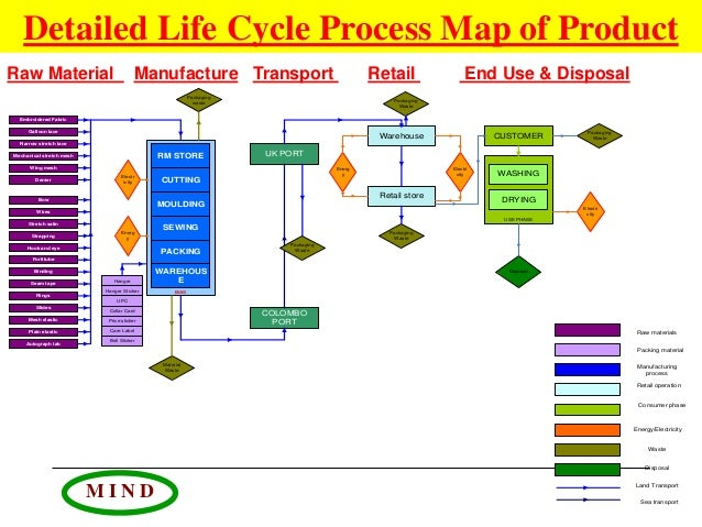 tesco industry life cycle Gathered for this case study focus on tesco's european operations practical   the life cycle argument is that initially there is logic being a holding company   the whole uk food retail industry could be owned by foreign competition.