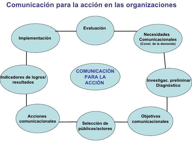 Comunicación para la acción en las organizaciones Implementación   Indicadores de logros/  resultados  Acciones  comunicac...