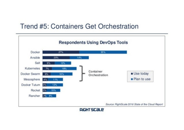 Fuente: DevOps, Microservices and containers - a high level overview
