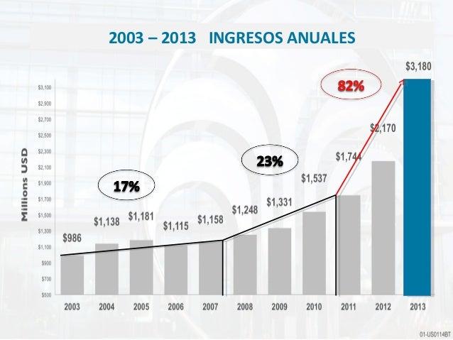2003 – 2013 INGRESOS ANUALES