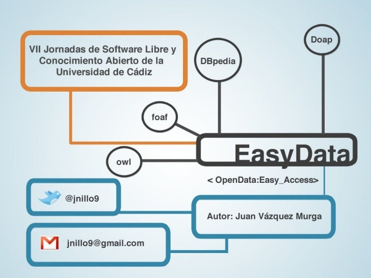 ÍndiceIntroducción                  EasyData: Publicando Linked DataCasos prácticos                       Linked Data en l...