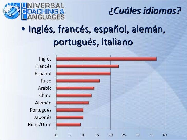 <ul><li>Inglés, francés, español, alemán, portugués, italiano </li></ul>¿Cuáles idiomas?