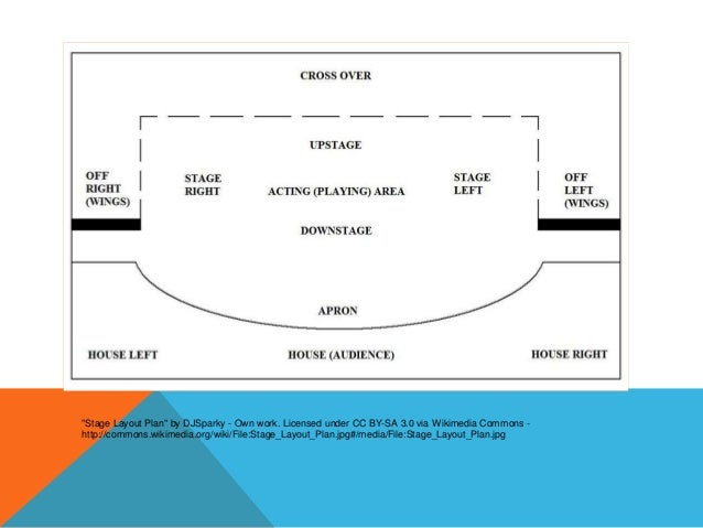 presentaci n parts of a theatre rh slideshare net Blank Stage Directions Diagram Band Stage Layout