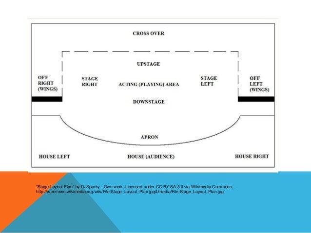 Parts Of A Stage >> Presentacion Parts Of A Theatre