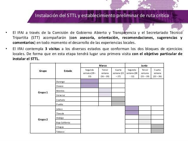 Instalación del STTL y establecimiento preliminar de ruta crítica • El IFAI a través de la Comisión de Gobierno Abierto y ...