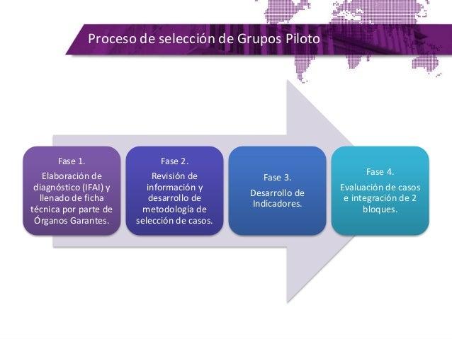 Proceso de selección de Grupos Piloto Fase 1. Elaboración de diagnóstico (IFAI) y llenado de ficha técnica por parte de Ór...