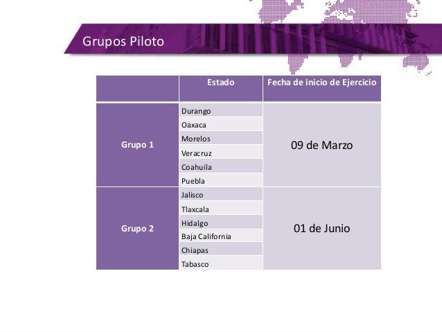 Grupos Piloto Estado Fecha de inicio de Ejercicio Grupo 1 Durango 09 de Marzo Oaxaca Morelos Veracruz Coahuila Puebla Grup...
