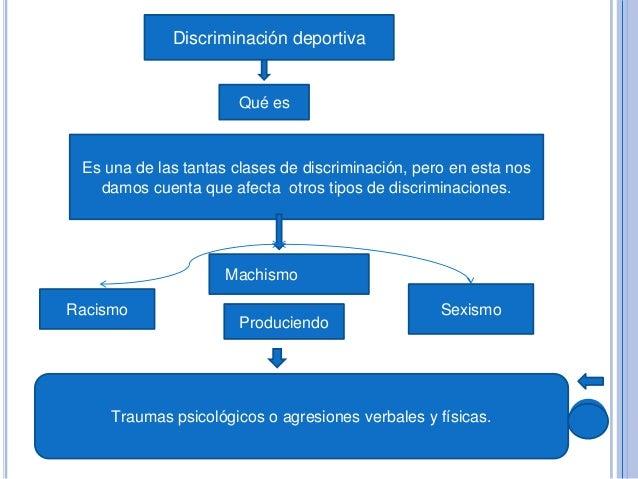 ¿Quiénes son los mayor causantes de este tipo de discriminación?  ¿ De que manera te sientes discriminada a nivel deportiv...