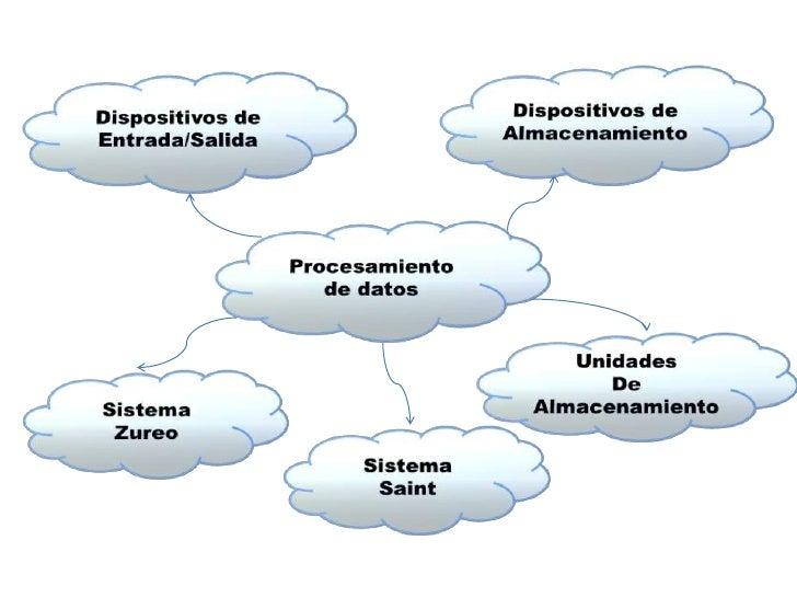 Dispositivos de<br />Almacenamiento<br />Dispositivos de<br />Entrada/Salida<br />Procesamiento<br />de datos<br />Unidade...