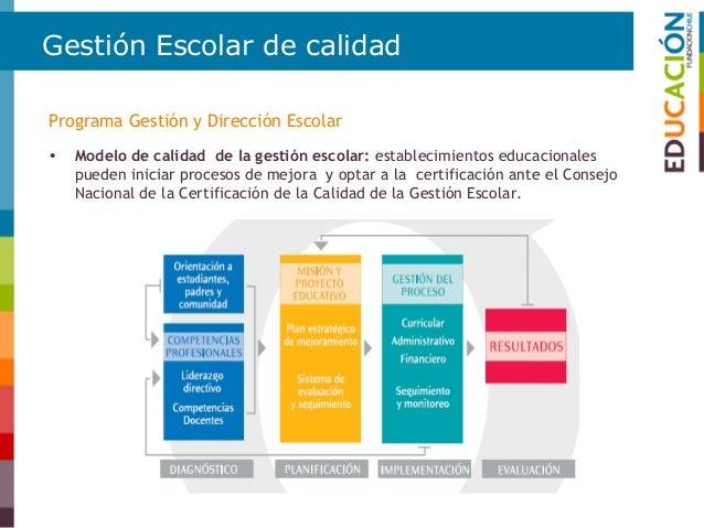 Gestión Escolar de calidad • Ciclo de Mejoramiento Continuo Programa Gestión y Dirección Escolar  Mas de 1.400 establecim...