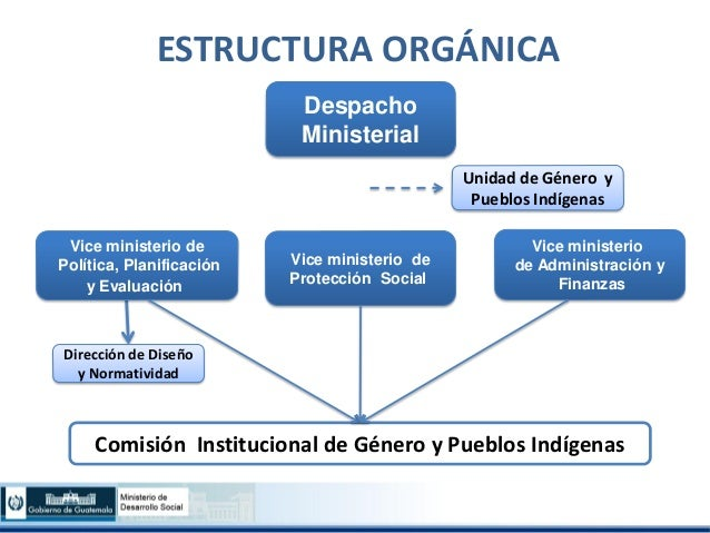 Avances en materia de institucionalidad de g nero regina for Estructura organica del ministerio del interior