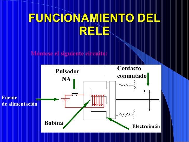 FUNCIONAMIENTO DEL RELE Móntese el siguiente circuito: Fuente de alimentación Pulsador NA Bobina Contacto conmutado Electr...