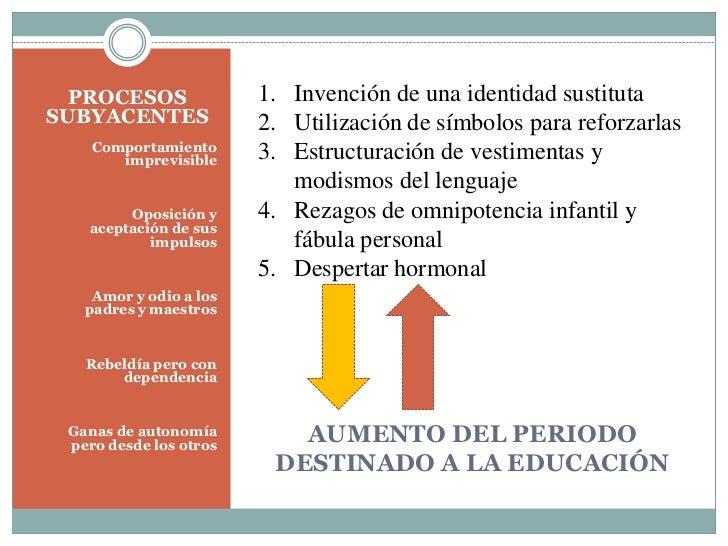 PROCESOS                      1. Invención de una identidad sustitutaSUBYACENTES                     2. Utilización de sím...