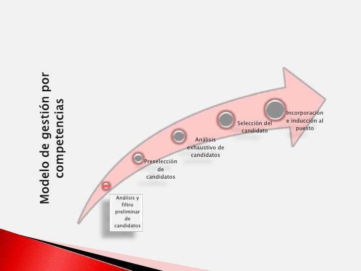 Modelo de gestión por competencias<br />