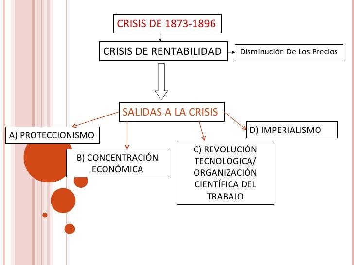 CRISIS DE 1873-1896                    CRISIS DE RENTABILIDAD     Disminución De Los Precios                       SALIDAS...