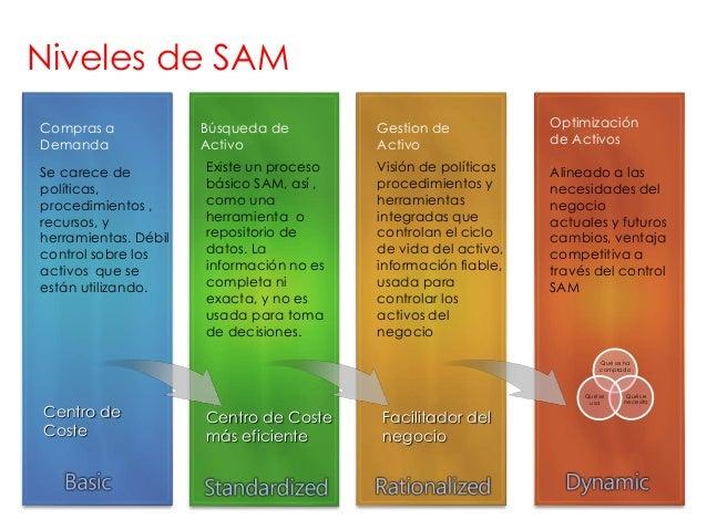 Niveles de SAMCompras a             Búsqueda de         Gestion de            OptimizaciónDemanda               Activo    ...