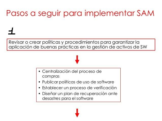 Pasos a seguir para implementar SAM1Revisar o crear políticas y procedimientos para garantizar laaplicación de buenas prác...