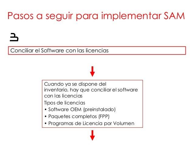 Pasos a seguir para implementar SAM3Conciliar el Software con las licencias             Cuando ya se dispone del          ...