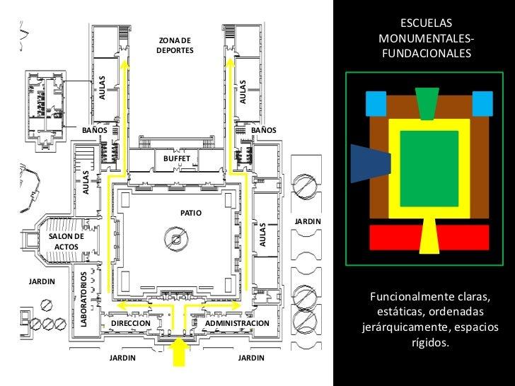 ESCUELAS MONUMENTALES-FUNDACIONALES<br />ZONA DE DEPORTES<br />AULAS<br />AULAS<br />BAÑOS<br />BAÑOS<br />BUFFET<br />AUL...