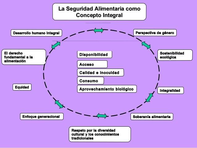 La Seguridad Alimentaria como Concepto Integral PRINCIPIOS PRINCIPIOS Perspectiva de género  Desarrollo humano integral  D...