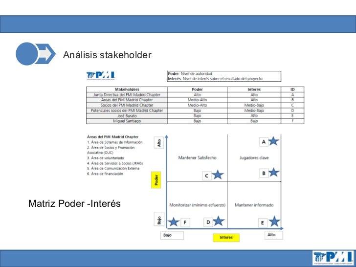 Análisis stakeholderMatriz Poder -Interés