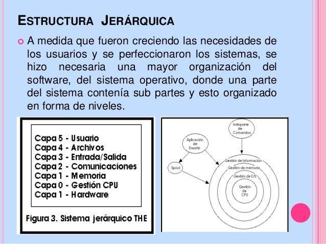 Presentación Sistemas Operativos