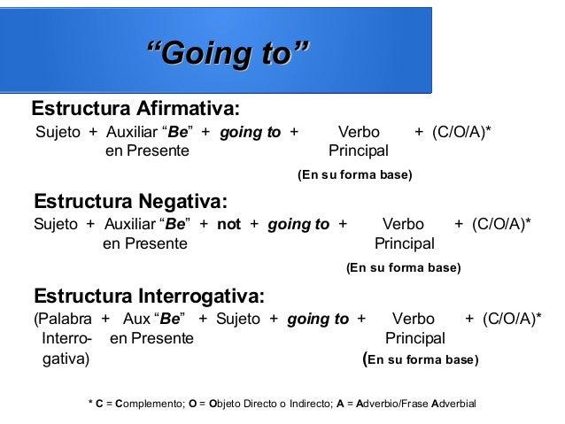 """Estructura Afirmativa: Sujeto + Auxiliar """"Be"""" + going to + Verbo + (C/O/A)* en Presente Principal (En su forma base) Estru..."""