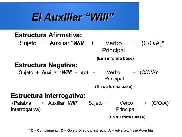 """El Auxiliar """"Will""""El Auxiliar """"Will"""" Estructura Afirmativa: Sujeto + Auxiliar """"Will"""" + Verbo + (C/O/A)* Principal (En su f..."""