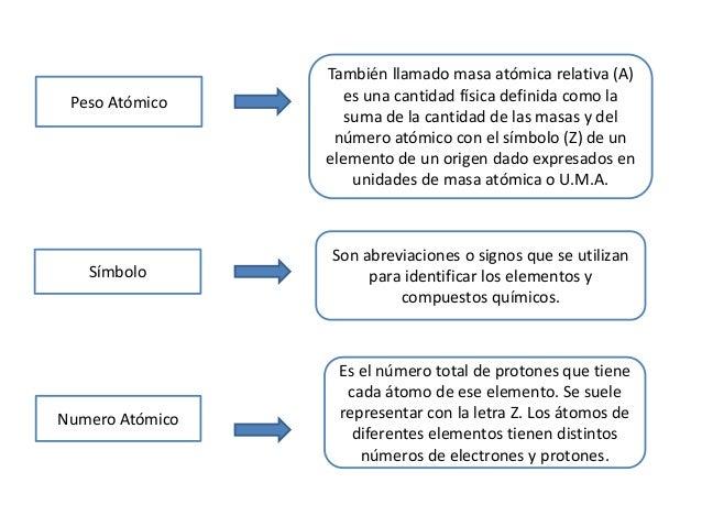 Presentacin tabla periodica configuracin electrnica clave 4 urtaz Choice Image