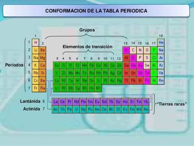Tabla peridica 12 conformacion de la tabla periodica lantnida perodos grupos tierras raras urtaz Choice Image
