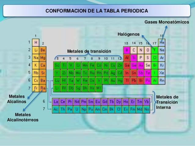 Tabla peridica conformacion de la tabla periodica lantnida perodos grupos tierras raras elementos de transicin actnida 13 urtaz Images