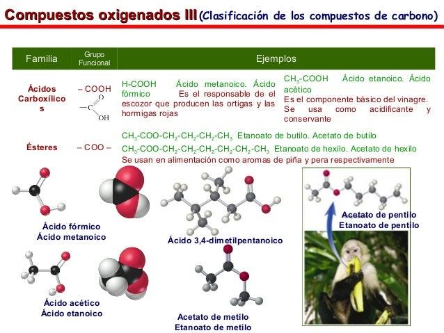 Familia Grupo Funcional Ejemplos Ácidos Carboxílico s – COOH H-COOH Ácido metanoico. Ácido fórmico Es el responsable de el...