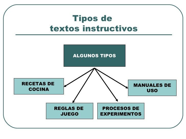 https://image.slidesharecdn.com/presentacintextoinstructivo-120714062504-phpapp02/95/presentacin-texto-instructivo-3-728.jpg?cb=1342247143