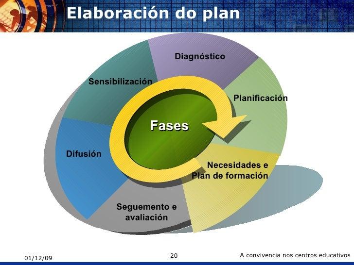 Elaboración do plan Sensibilización Diagnóstico Planificación  Necesidades e Plan de formación Seguemento e avaliación Dif...