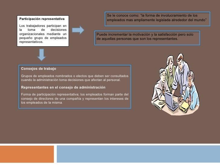 Participación representativa Los trabajadores participan en la toma de decisiones organizacionales mediante un pequeño gru...