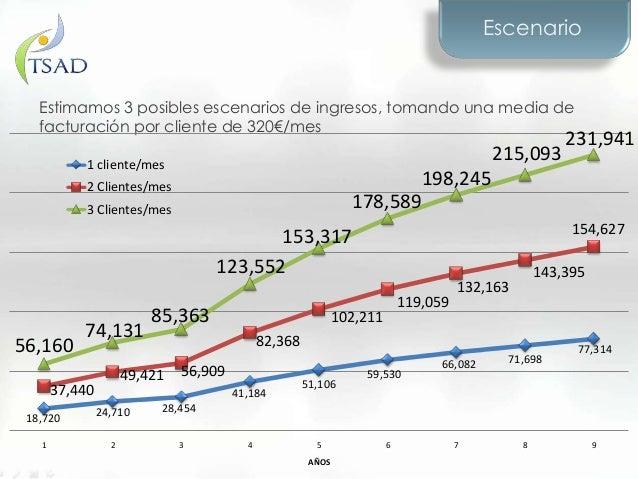 EscenarioEstimamos 3 posibles escenarios de ingresos, tomando una media defacturación por cliente de 320€/mes18,720 24,710...