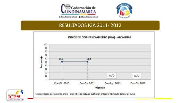 RESULTADOS IGA 2011- 2012