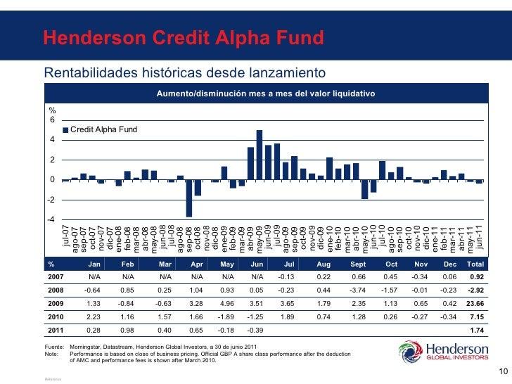 Aumento/disminución mes a mes del valor liquidativo Rentabilidades históricas desde lanzamiento Fuente: Morningstar, Datas...