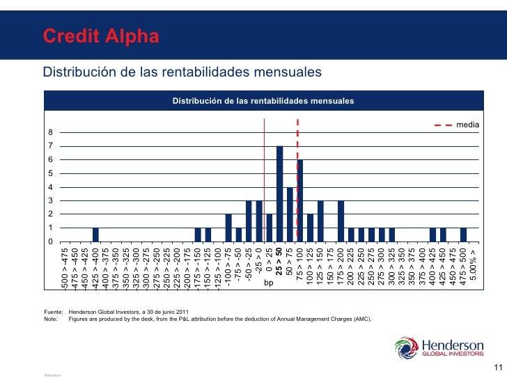 Credit Alpha Distribución de las rentabilidades mensuales bp Distribución de las rentabilidades mensuales Fuente: Henderso...