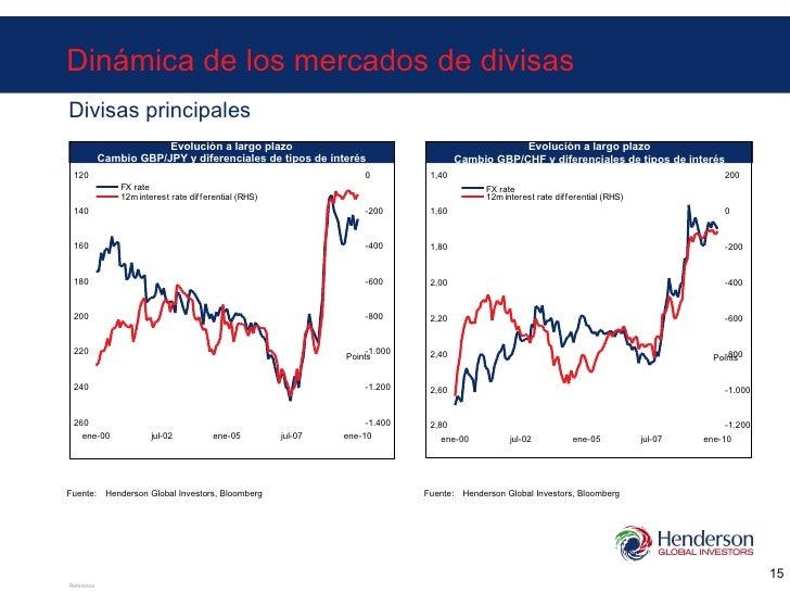 Dinámica de los mercados de divisas Divisas principales Evolución a largo plazo Cambio GBP/CHF y diferenciales de tipos de...