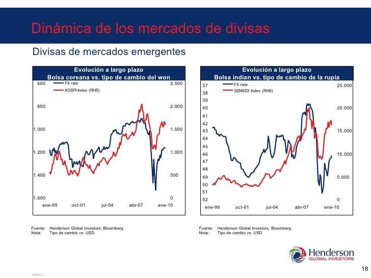Dinámica de los mercados de divisas Divisas de mercados emergentes Fuente: Henderson Global Investors, Bloomberg Nota: Tip...