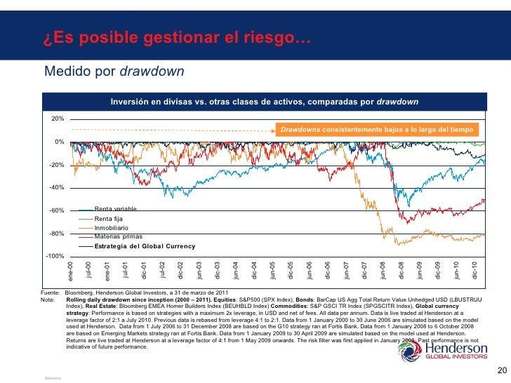 ¿Es posible gestionar el riesgo… Inversión en divisas vs. otras clases de activos, comparadas por  drawdown Drawdowns  con...