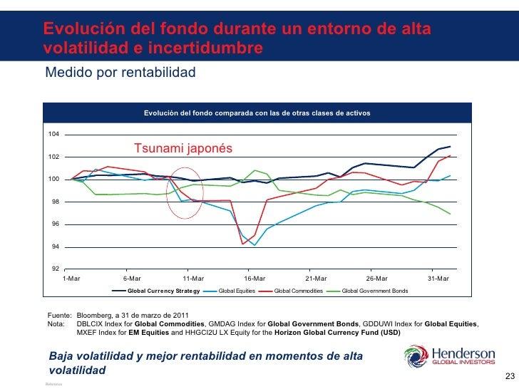 Evolución del fondo durante un entorno de alta volatilidad e incertidumbre Fuente: Bloomberg, a 31 de marzo de 2011 Nota: ...