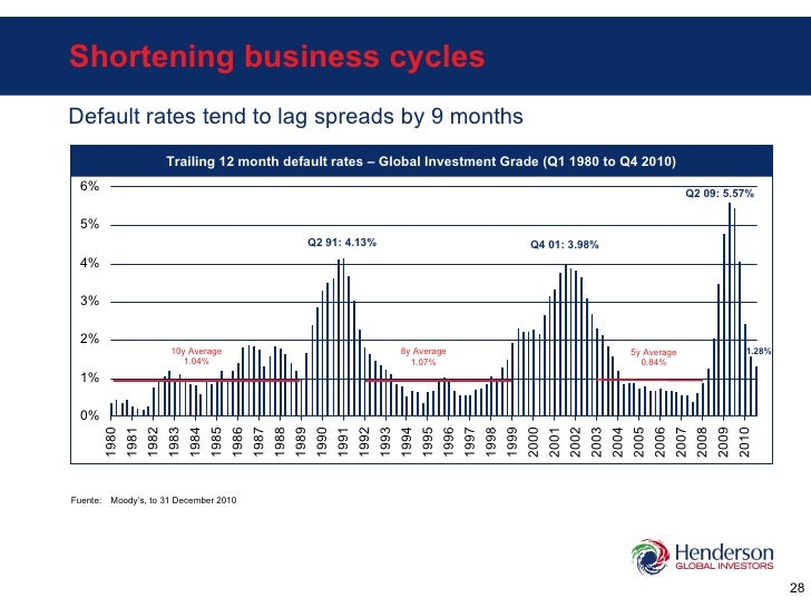 Shortening business cycles Fuente: Moody's, to 31 December 2010 Trailing 12 month default rates – Global Investment Grade ...