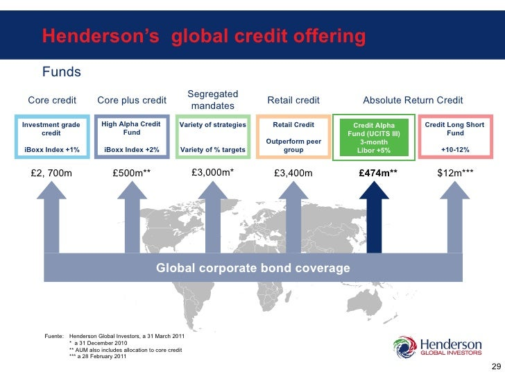 Henderson's  global credit offering Funds Core credit Absolute Return Credit Global corporate bond coverage £2, 700m £500m...