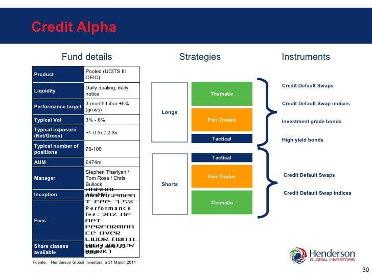 Credit Alpha Longs Shorts Thematic Pair Trades Tactical Thematic Pair Trades Tactical Fuente: Henderson Global Investors, ...