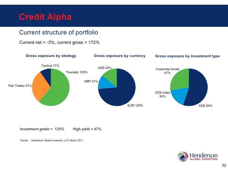 Credit Alpha Current structure of portfolio Thematic 105% Pair Trades 51% Tactical 17% EUR 126% GBP 21% USD 24% Fuente: He...