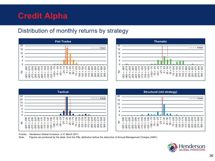 Credit Alpha Distribution of monthly returns by strategy Structural (old strategy) Tactical Pair Trades Fuente: Henderson ...